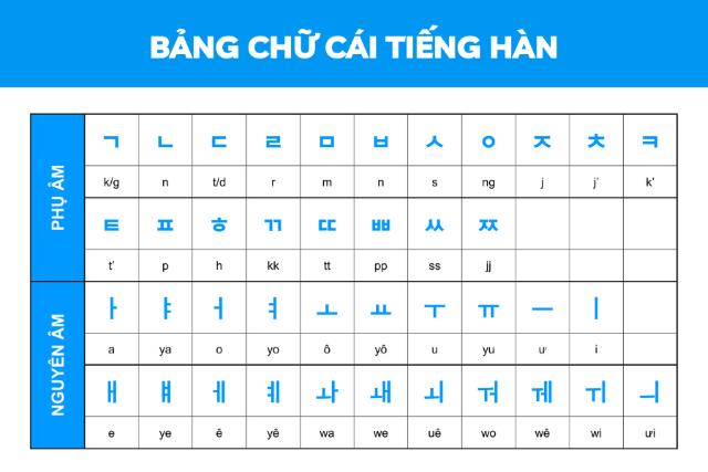 Giới thiệu bảng chữ cái tiếng Hàn cho người mới tự học