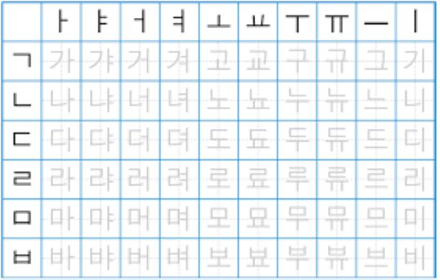 tiếng Hàn Quốc, bảng chữ cái Hàn Quốc, bảng chữ cái tiếng Hàn cho người mới tự học