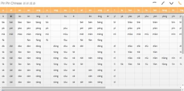 bảng chữ cái tiếng Trung cho người luyện thi cấp tốc, bảng chữ cái tiếng Trung, học tiếng Trung Quốc