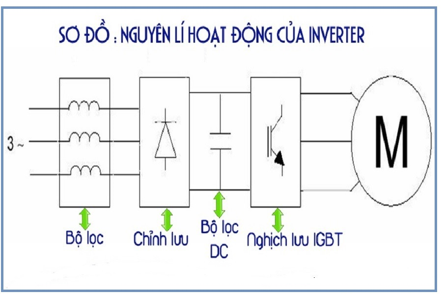 công nghệ interver