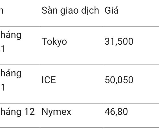 Giá xăng dầu hôm nay 12/12: Giá xăng dầu trong nước đồng loạt tăng mạnh