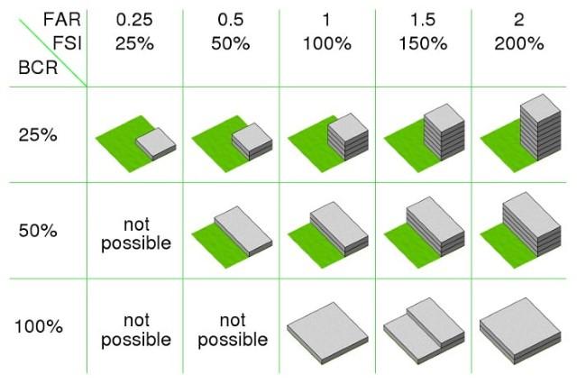 hệ số sử dụng đất, mật độ xây dựng, cách tính hệ số sử dụng đất