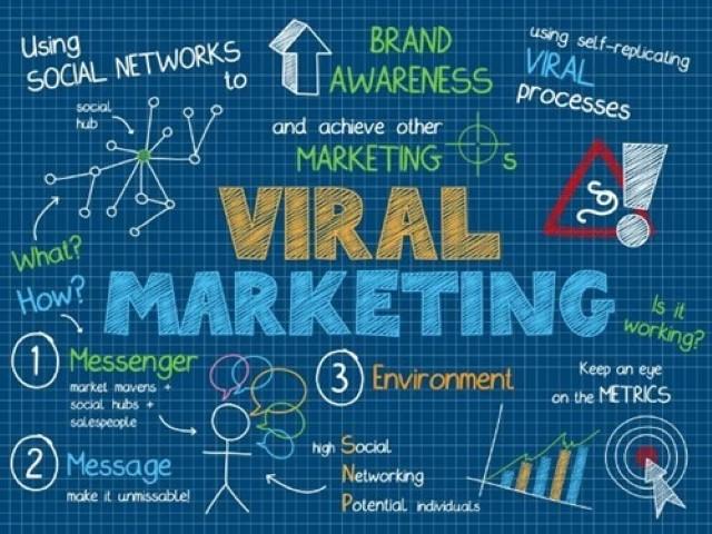 Viral Marketing, Marketing Viral, Marketing Viral là gì