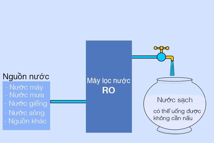 máy lọc nước ro là gì, máy lọc nước ro có tốt không