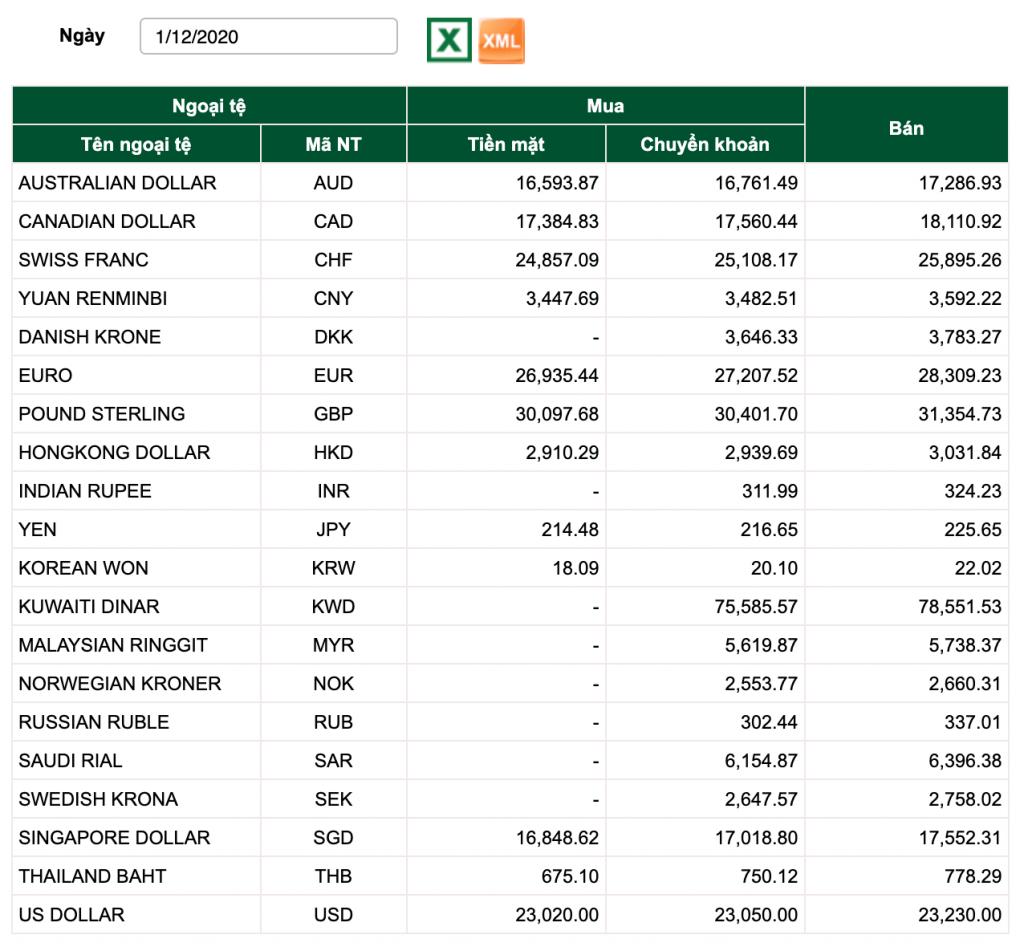 tỷ giá vietcombank hôm nay, tỷ giá vietcombank 1/12, tỷ giá usd, tỷ giá usd chợ đen