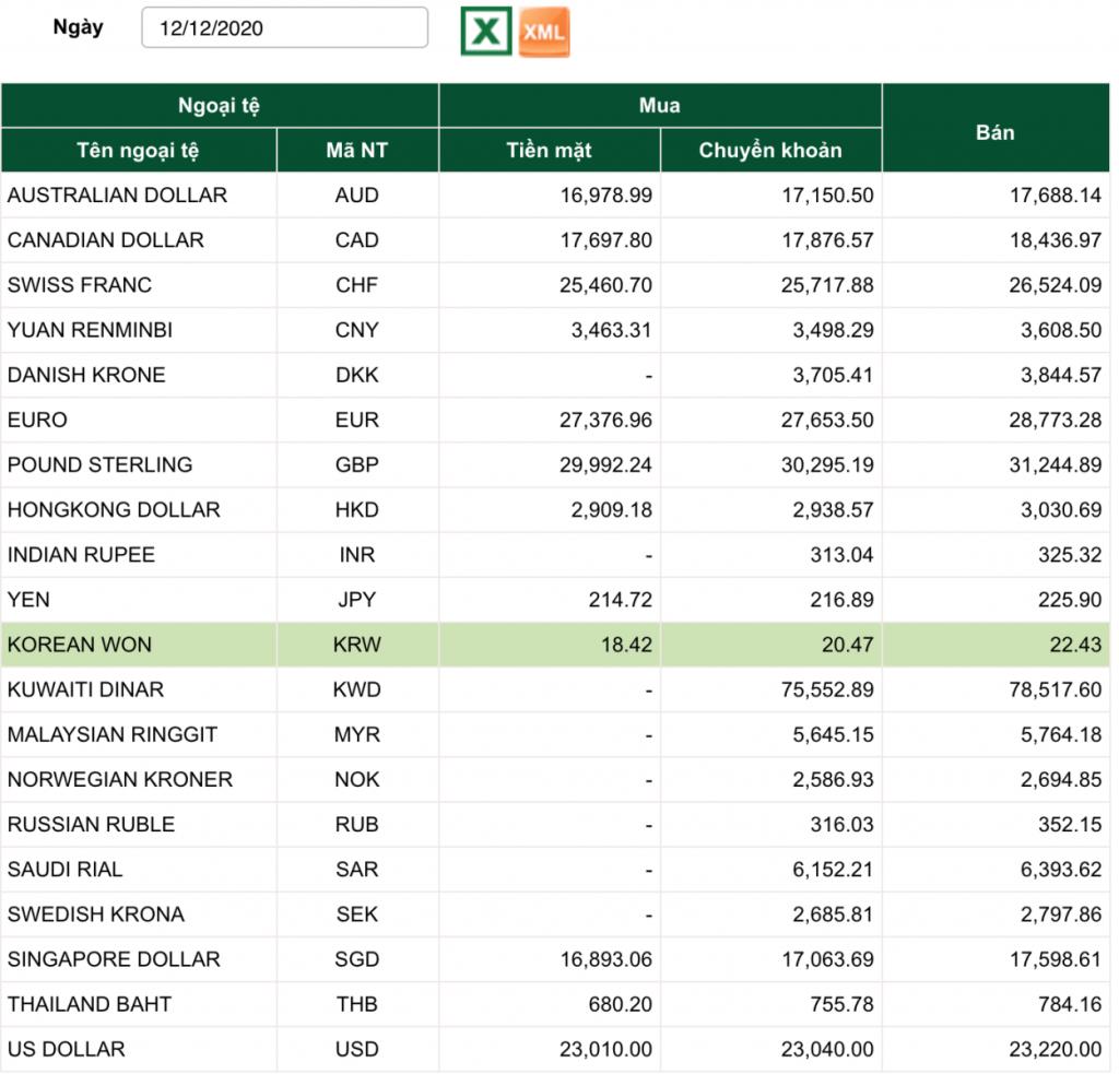 Tỷ giá vietcombank, tỷ giá vietcombank hôm nay 12/12, tỷ giá usd, tỷ giá usd chợ đen