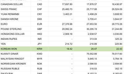 Tỷ giá Vietcombank hôm nay 12/12: Giao dịch cuối tuần ảm đạm