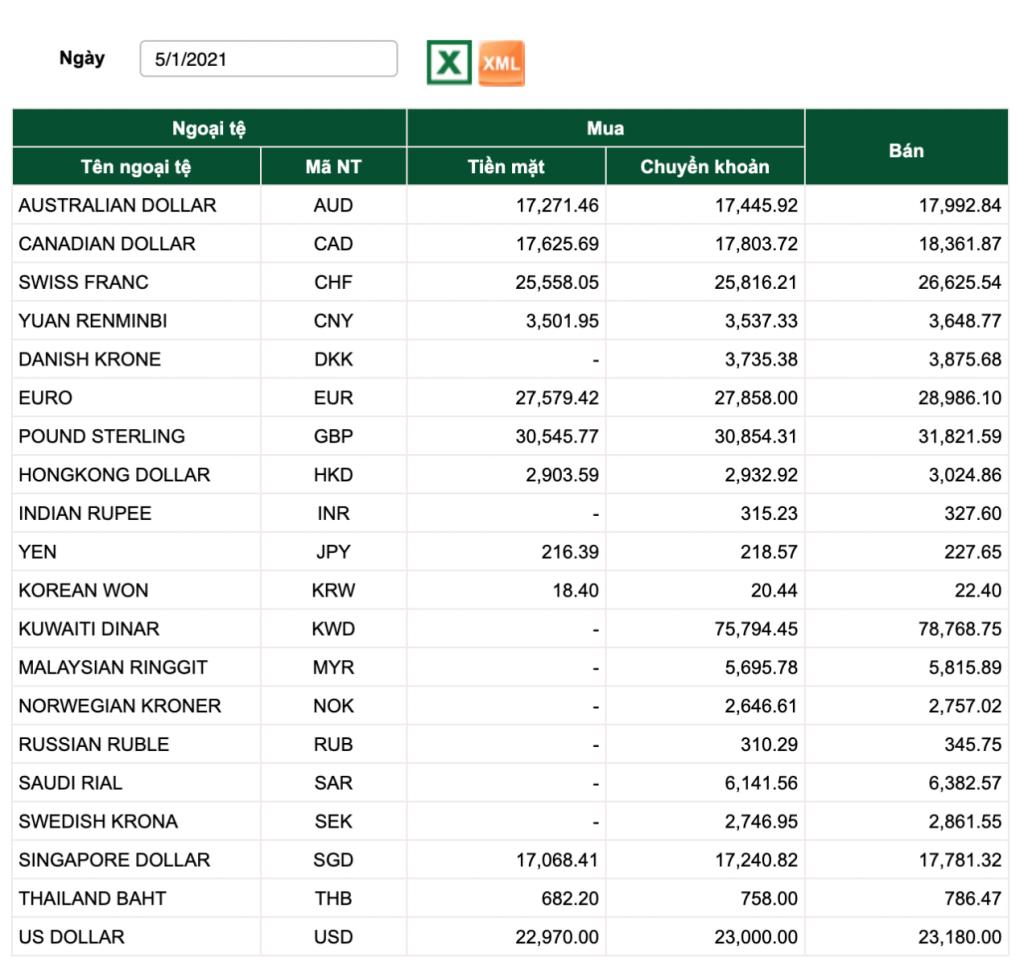tỷ giá vietcombank hôm nay, tỷ giá vietcombank 5/1, tỷ giá usd, tỷ giá usd chợ đen