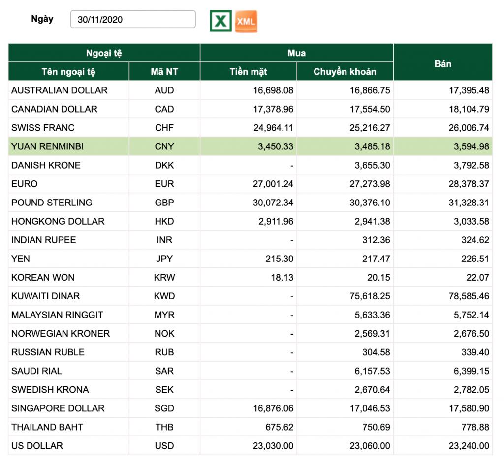 tỷ giá vietcombank hôm nay, tỷ giá vietcombank 30/11, tỷ giá usd, tỷ giá usd chợ đen
