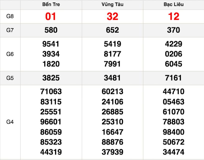 Kết quả xổ số Miền Nam XSMN hôm nay ngày 1/12: Xổ số Bến Tre, Vũng Tàu và Bạc Liêu