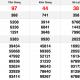XSMN chủ nhật 10/1 - Kết quả Xổ số Miền Nam hôm nay 10/1: Xổ số Tiền Giang, Kiên Giang, Đà Lạt