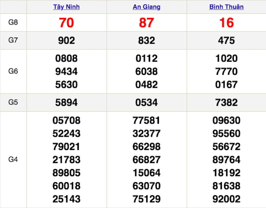 XSMN 10/12 - Kết quả Xổ số Miền Nam hôm nay 10/12: Xổ số Tây Ninh, An Giang và Bình Thuận