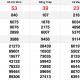 XSMN thứ 2 11/1 - Kết quả Xổ số Miền Nam hôm nay 11/1: Xổ số TP Hồ Chí Minh, Đồng Tháp, Cà Mau