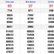 XSMN 11/12 - Kết quả Xổ số Miền Nam hôm nay 11/12: Xổ số Vĩnh Long, Bình Dương và Trà Vinh