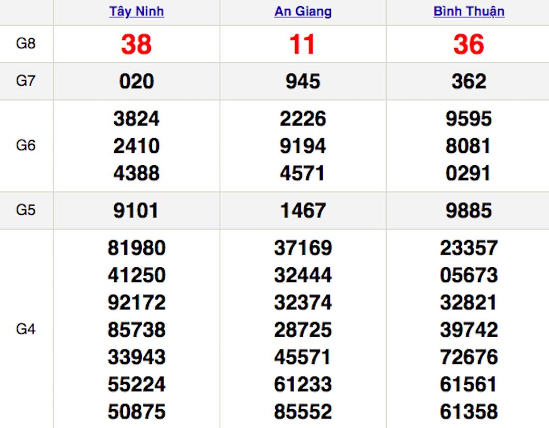 XSMN thứ 5 11/2 - Kết quả Xổ số Miền Nam hôm nay 11/2: Xổ số Tây Ninh, An Giang, Bình Thuận