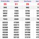 XSMN 12/12 - Kết quả Xổ số Miền Nam hôm nay 12/12: Xổ số TP. Hồ Chí Minh, Long An, Bình Phước, Hậu Giang
