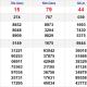 XSMN chủ nhật 14/3- Kết quả Xổ số Miền Nam hôm nay 14/3: Xổ số Tiền Giang, Kiên Giang, Đà Lạt