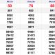 XSMN thứ 3 16/2 - Kết quả Xổ số Miền Nam hôm nay 16/2: Xổ số Bến Tre, Vũng Tàu, Bạc Liêu