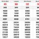 XSMN 19/12 - Kết quả Xổ số Miền Nam hôm nay 19/12: Xổ số Hồ Chí Minh, Long An, Bình Phước, Hậu Giang