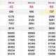 XSMN thứ 3 2/3 - Kết quả Xổ số Miền Nam hôm nay 2/3: Xổ số Bến Tre, Vũng Tàu, Bạc Liêu