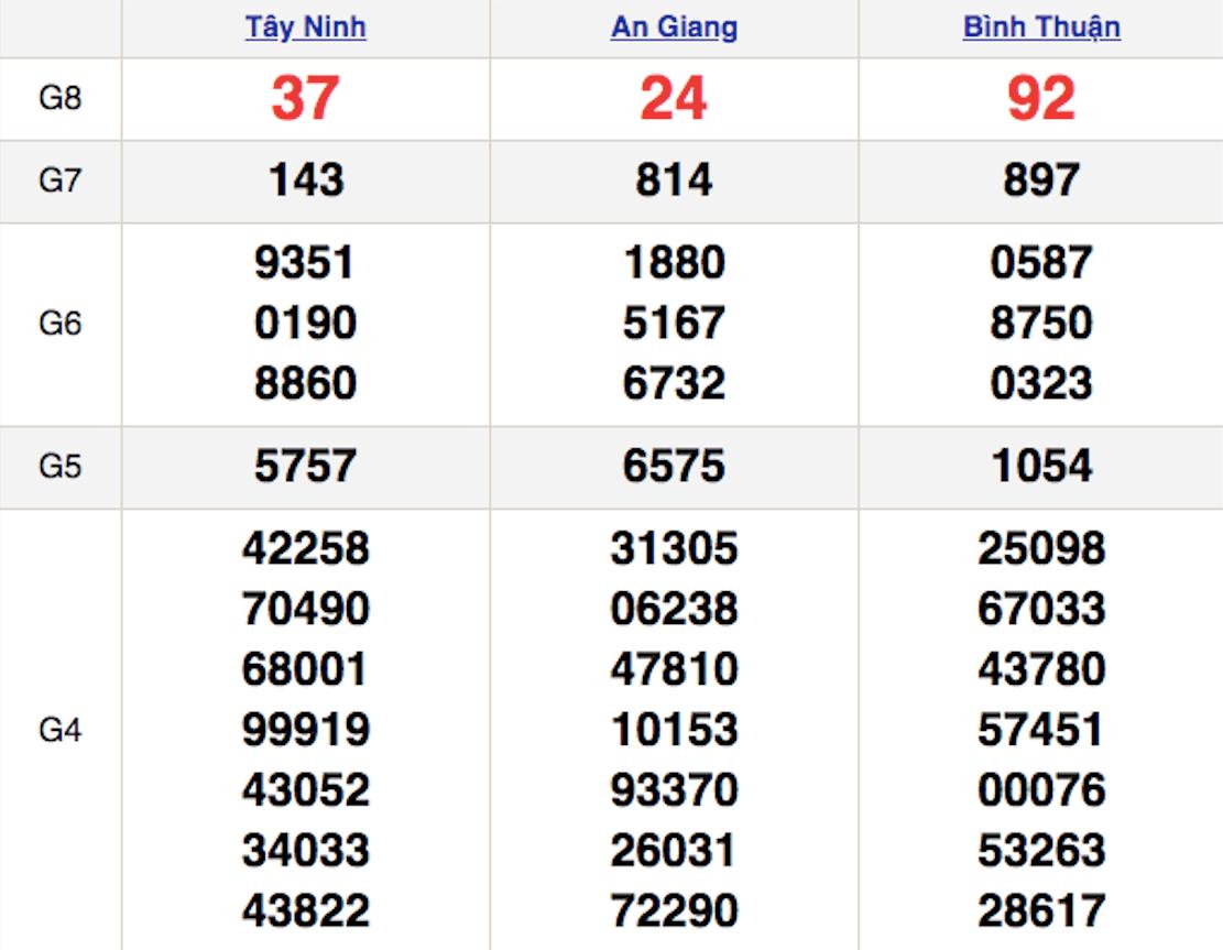XSMN thứ 5 21/1 - Kết quả Xổ số Miền Nam hôm nay 21/1: Xổ số Tây Ninh, An Giang, Bình Thuận