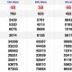 XSMN chủ nhật 24/1 - Kết quả Xổ số Miền Nam hôm nay 24/1: Xổ số Tiền Giang, Kiên Giang, Đà Lạt