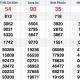 XSMN 26/12 - Kết quả Xổ số Miền Nam hôm nay 26/12: Xổ số TP Hồ Chí Minh, Long An, Bình Phước, Hậu Giang