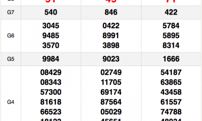 Kết quả xổ số Miền Nam XSMN hôm nay 3/12: Xổ số Tây Ninh, An Giang và Bình Thuận