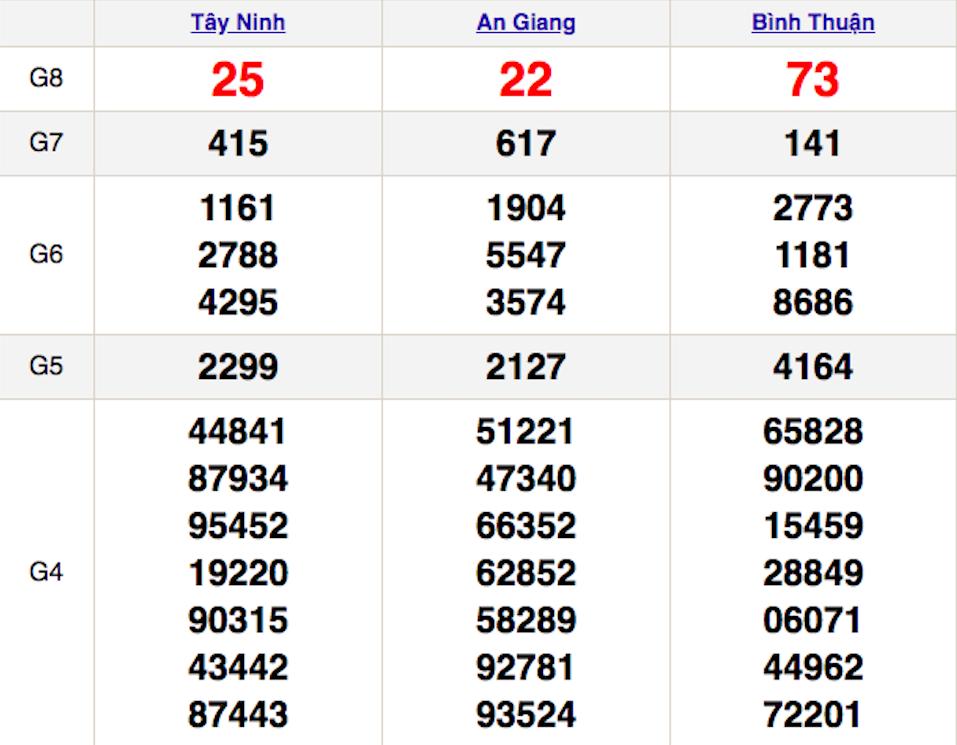 XSMN 31/12 - Kết quả Xổ số Miền Nam hôm nay 31/12: Xổ số Tây Ninh, An Giang, Bình Thuận