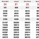 XSMN 5/12 - Kết quả xổ số Miền Nam XSMN hôm nay 5/12: Xổ số Hồ Chí Minh, Long An, Bình Phước, Hậu Giang