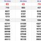 Kết quả xổ số Miền Nam XSMN hôm nay 6/12: Xổ số Tiền Giang, Kiên Giang và Đà Lạt