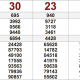 Kết quả xổ số Miền Nam XSMN hôm nay 7/12: Xổ số TP. Hồ Chí Minh, Đồng Tháp, Cà Mau.