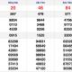 XSMN 9/12 - Kết quả Xổ số Miền Nam hôm nay 9/12: Xổ số Đồng Nai, Cần Thơ, Sóc Trăng