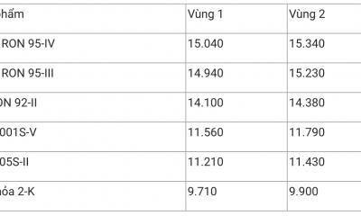 Giá xăng dầu hôm nay 10/11: Phục hồi đà tăng giá