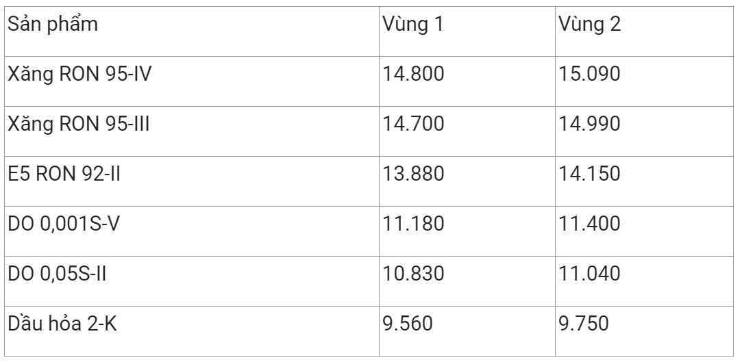 Giá xăng dầu hôm nay 14/11: Không giữ được đà tăng giá