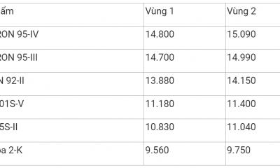 Giá xăng dầu hôm nay 15/11: Giá dầu giảm mạnh do tác động dịch COVID-19