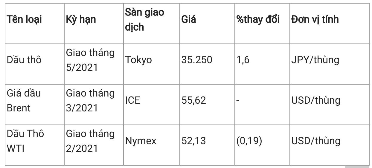 Giá xăng dầu hôm nay 12/1: Giá xăng tiếp tục được điều chỉnh tăng mạnh