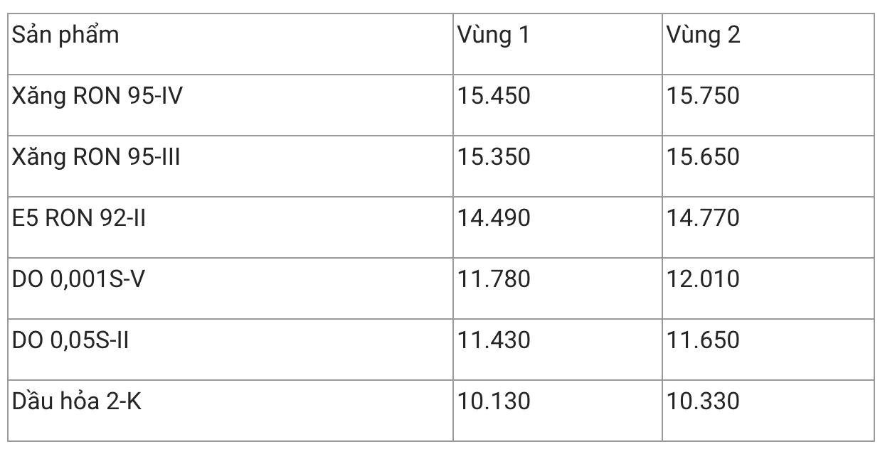 Giá xăng dầu hôm nay 2/12: Phục hồi lại đà tăng