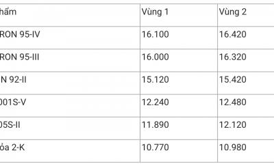 Giá xăng dầu hôm nay 24/12: Tăng mạnh hơn 2%