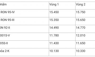 Giá xăng dầu hôm nay 3/12: Sản lượng tồn kho tăng, giá dầu giảm trở lại