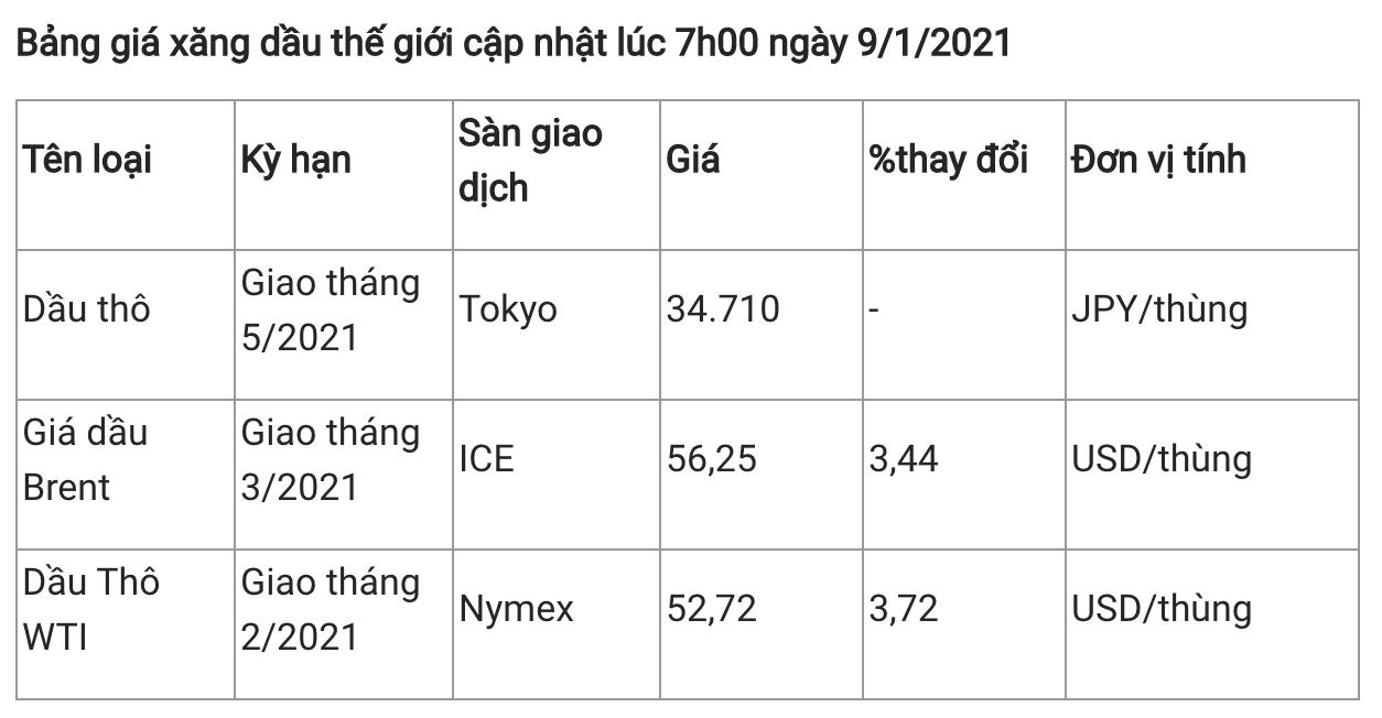 Giá xăng dầu hôm nay 9/1: Tiếp đà tăng sau nhiều thông tin hỗ trợ
