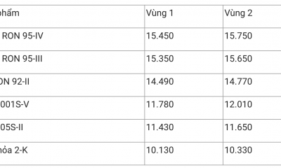 Giá xăng dầu hôm nay 9/12: Liên tiếp giảm mạnh do ảnh hưởng COVID-19