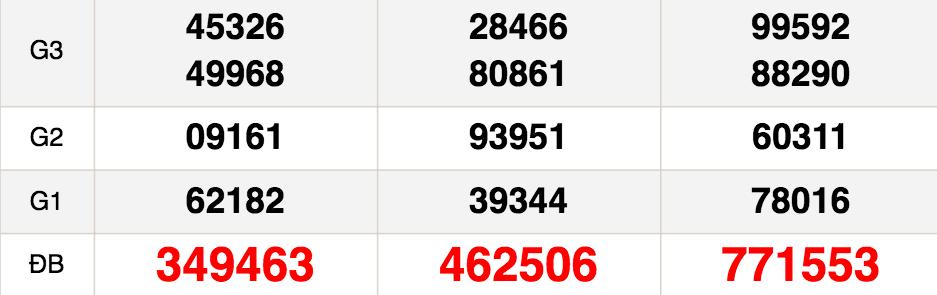 Kết quả xổ số Miền Nam XSMN hôm nay 2/12: Xổ số Đồng Nai, Cần Thơ và Sóc Trăng
