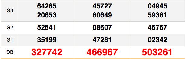 Kết quả xổ số Miền Nam XSMN hôm nay 4/12: Xổ số Vĩnh Long, Bình Dương và Trà Vinh