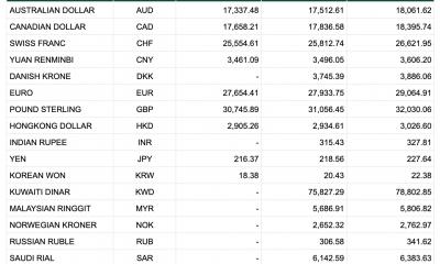 Tỷ giá Vietcombank 1/1: USD tăng trở lại, tỷ giá chợ đen tăng sốc