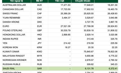 Tỷ giá Vietcombank hôm nay 10/1: USD trên thị trường thế giới tăng mạnh