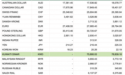Tỷ giá Vietcombank hôm nay 11/1: USD tăng theo chiều thế giới