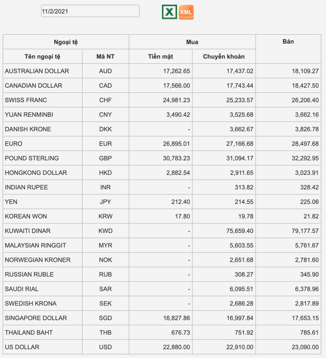 Tỷ giá Vietcombank hôm nay 11/2: Cả 2 chiều giao dịch không biến động, tỷ giá chợ đen tăng sốc