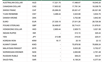 Tỷ giá Vietcombank hôm nay 12/1: USD chợ đen tăng mạnh, đồng euro giảm sâu