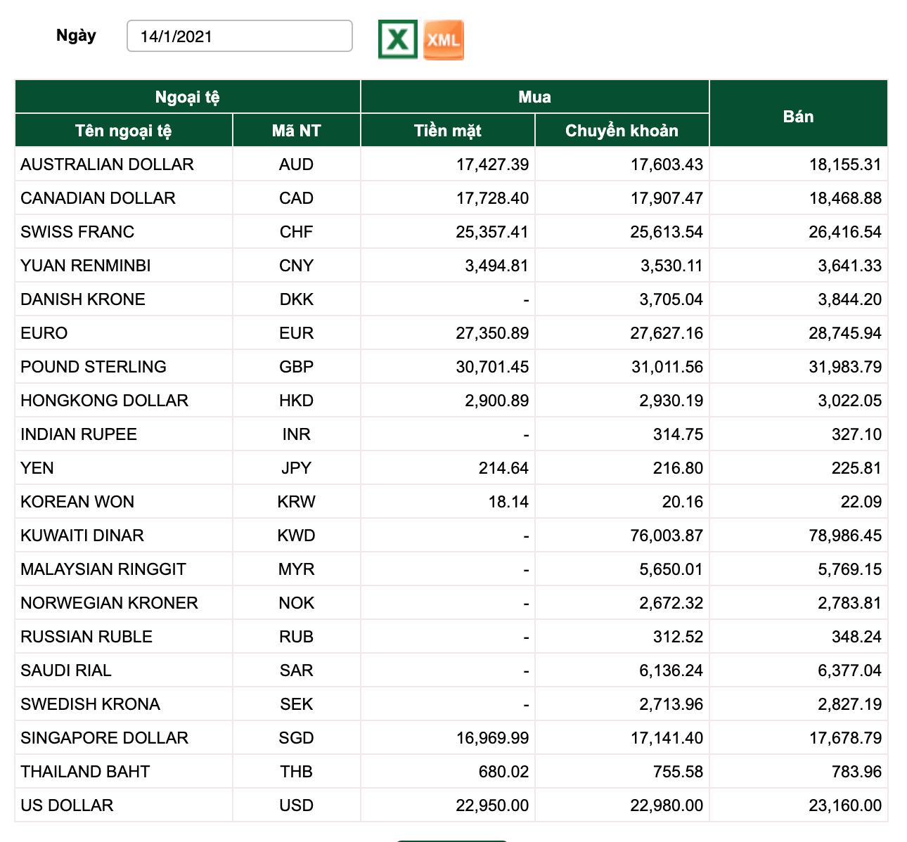 Tỷ giá Vietcombank hôm nay 14/1: Đồng loạt quay đầu giảm giá